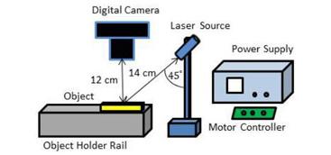 Laser Scanner and Machine Vision System for Dental Plaster Model Inspection