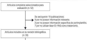 Láser Er:YAG en el tratamiento de la periimplantitis: revisión de la literatura
