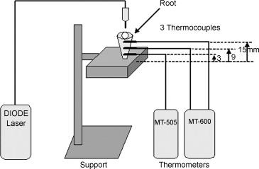 980-nm diode laser